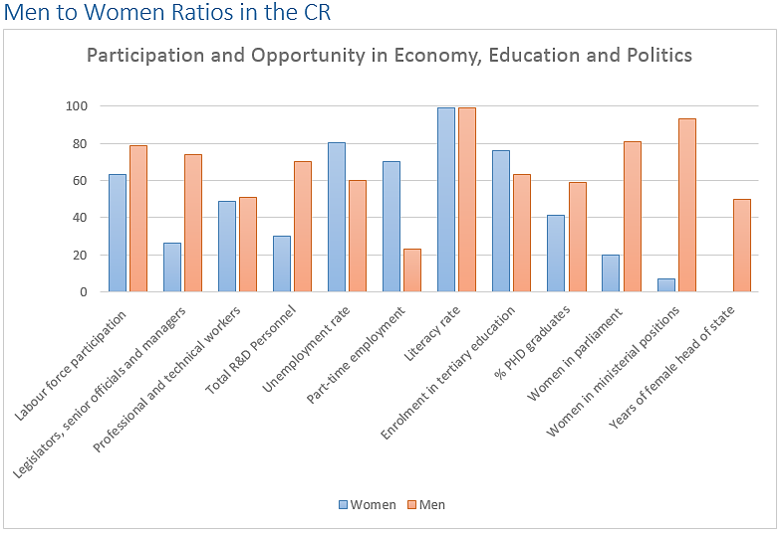 WEF gender equality 2014 indicators show that despite an equal literacy rate and a greater enrollment of women in tertiary education, they continue to lag behind in labour and parliament.