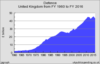 While the UK government is spending more money on defence ever since the Cod War ended, the percentage of this budget as part of national GDP has been reduced almost double between 1990 and 2015.